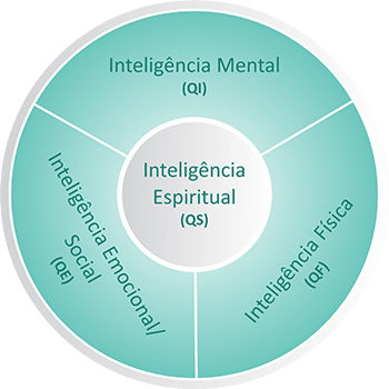 4 Inteligencias de Stephen Covey